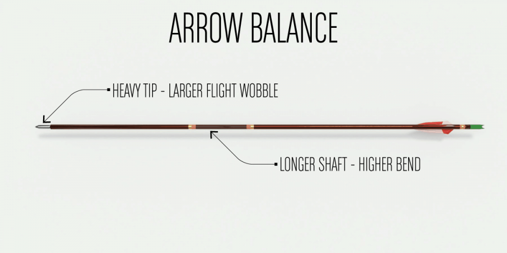 Arrow Wobble Balance Paradox