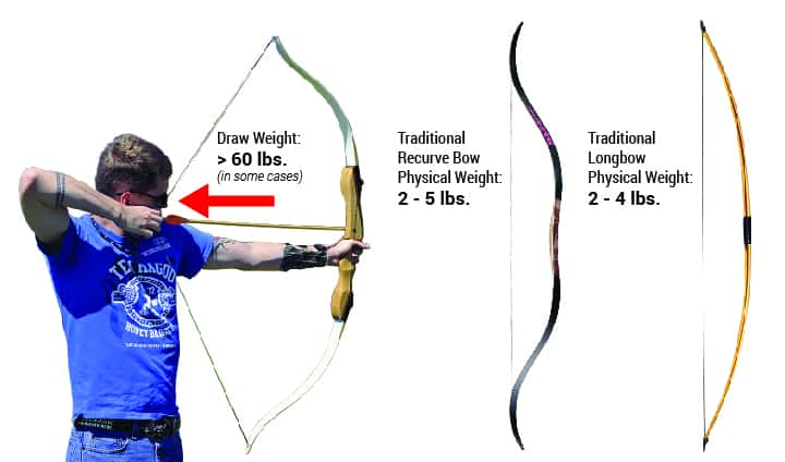 @BossTarget How heavy Traditional bow Physical Draw Weight